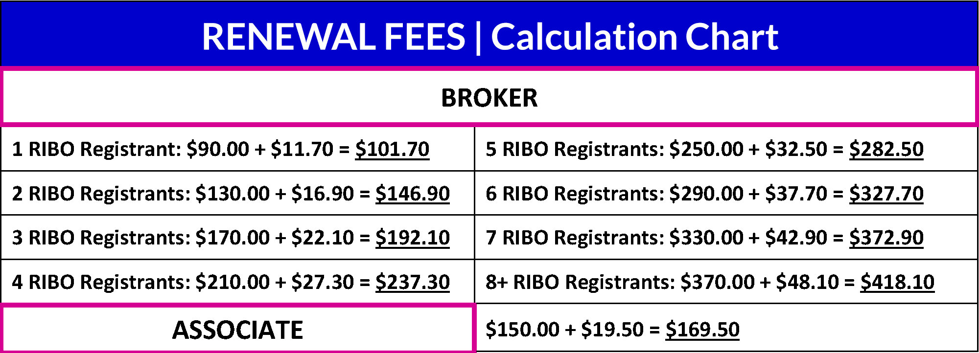 IBAH Member Renewal Fees